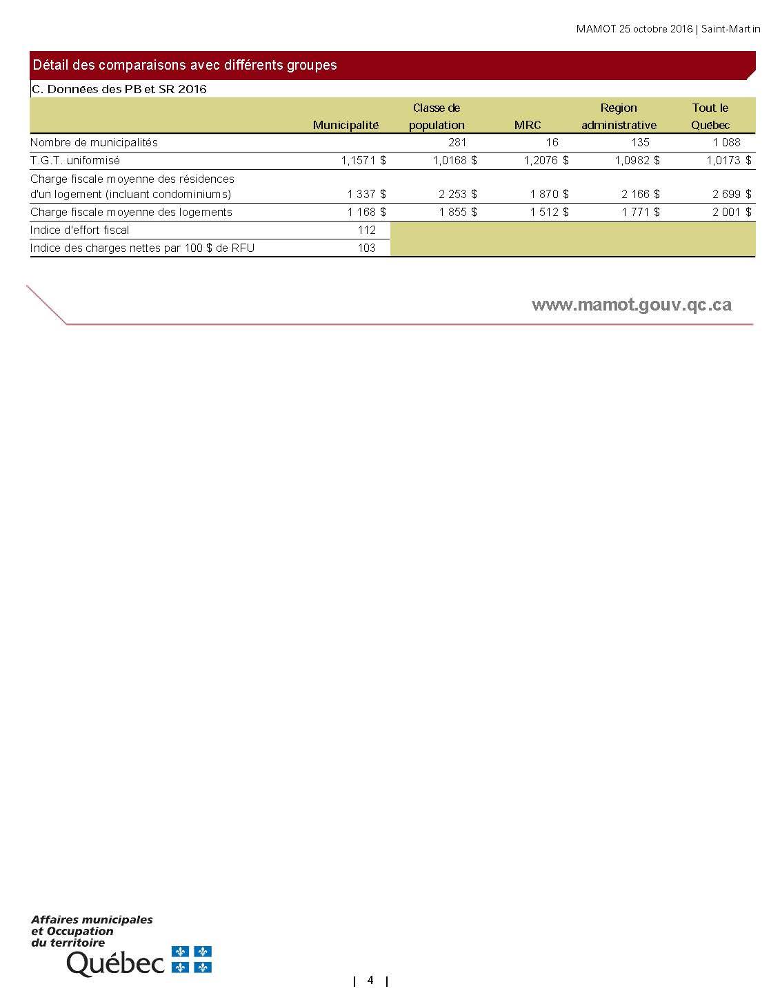 Profil financier 2016 Page 4